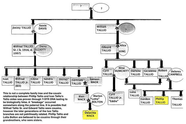 The Tallio family tree, shown in one of the affidavits in Phillip Tallio's case. Highlighted are Phillip Tallio, bottom right, and his cousin Delavina Mack, bottom middle, who he was convicted of killing.