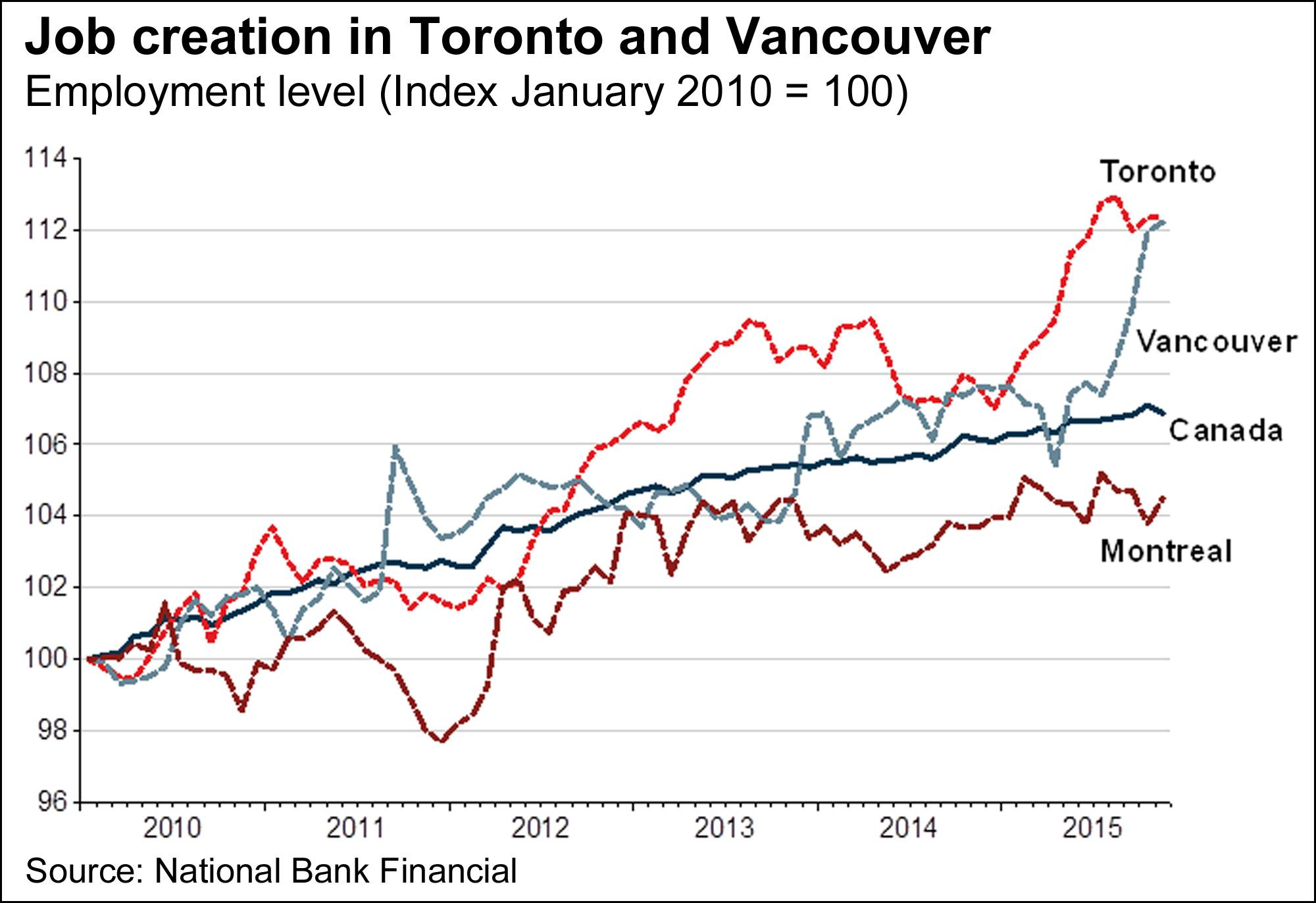 Why analysts see no quick end to the Toronto, Vancouver housing booms