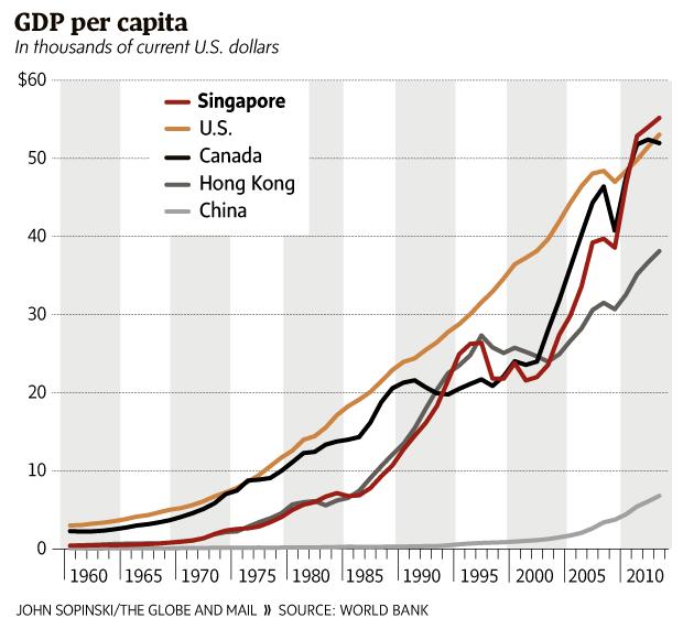Singapore's GDP per capita - The Globe and Mail