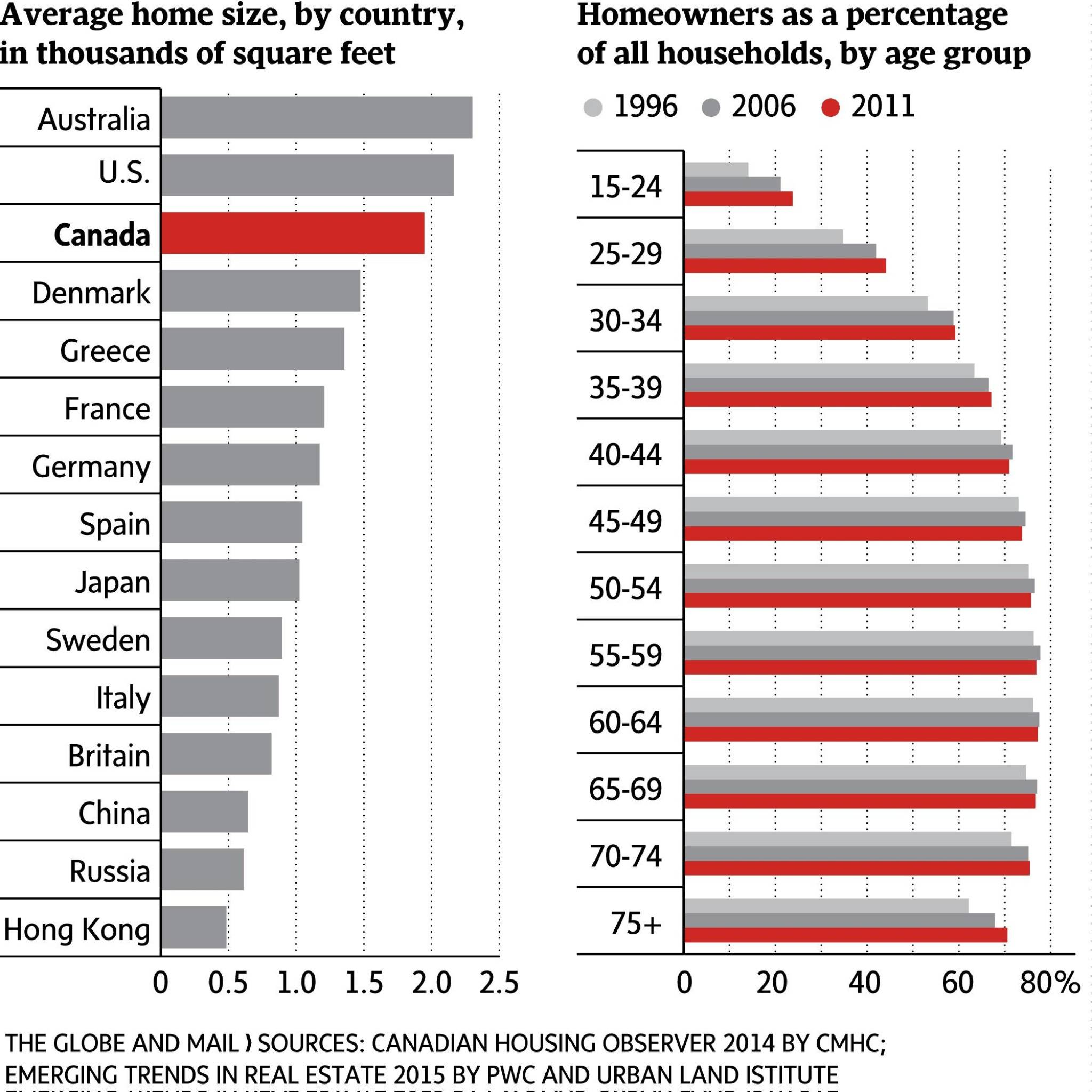Average home size by country the globe and mail - Average 1 bedroom apartment size ...