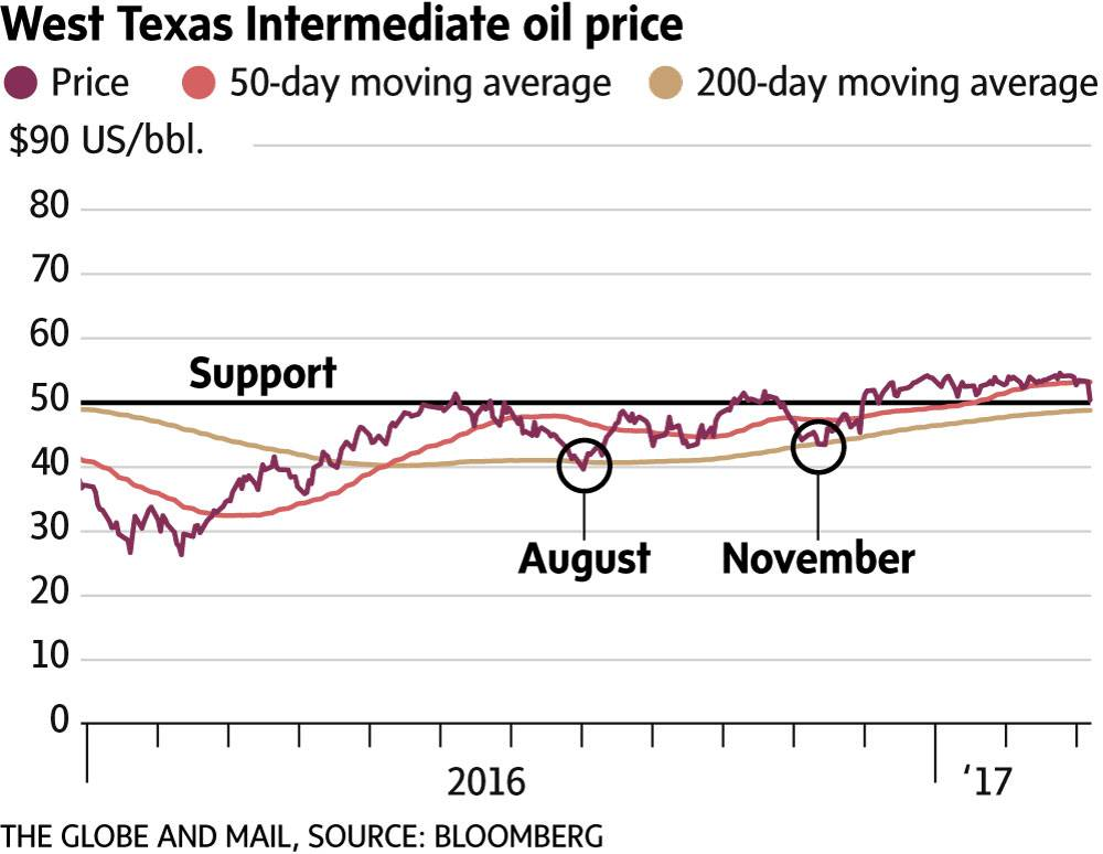 Oil's swift sell-off creates buying opportunities - The Globe and Mail