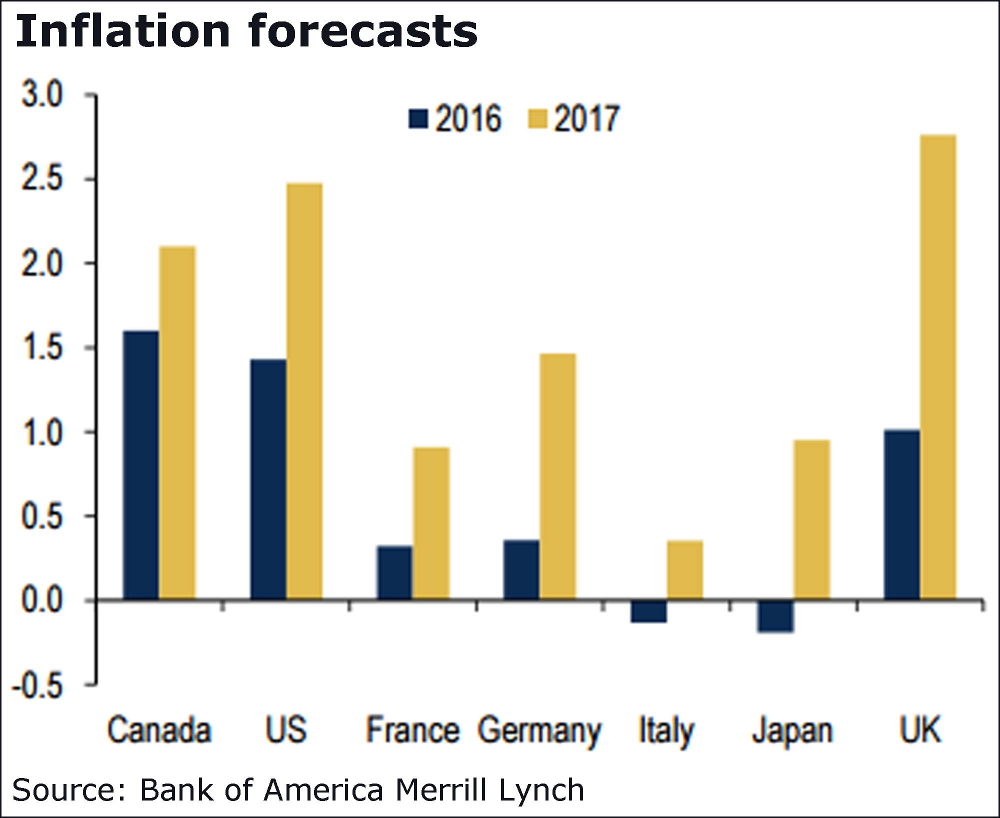 factors affecting the depreciation of the canadian dollar