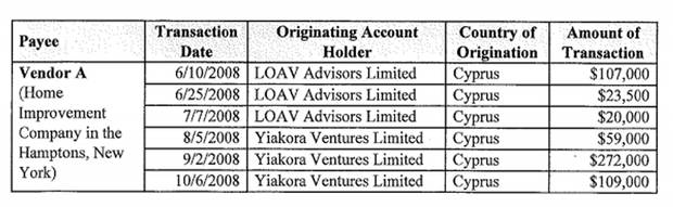 The indictment lists corporations founded by Mr. Manafort and Mr. Gates, alleging they were used to hide their payments from Ukraine's Party of Regions from American authorities. Here, the document lists payments involving a company in Cyprus. Other alleged shell companies were based in Saint Vincent and the Grenadines and the Seychelles.