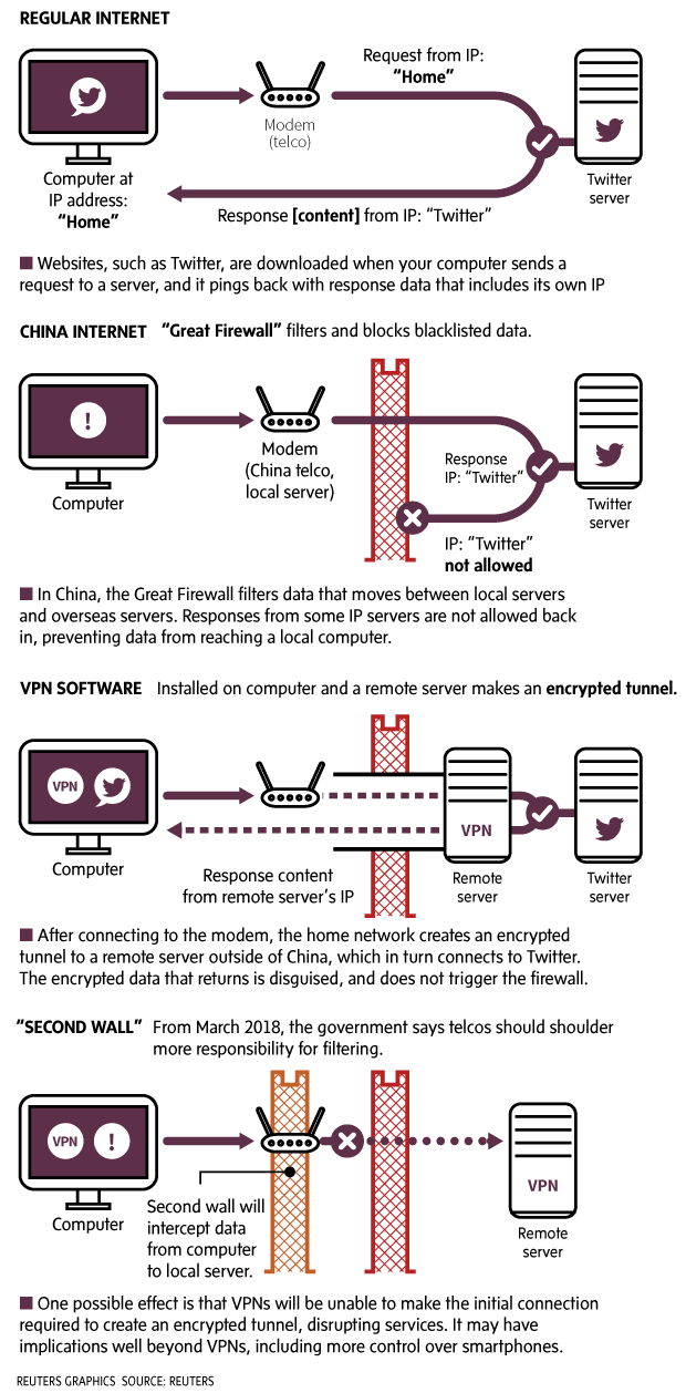 The great firewall of china the globe and mail internet users in china resort to using virtual private networks vpn to access blocked websites but with the new regulation their days of vpn use could ccuart Images
