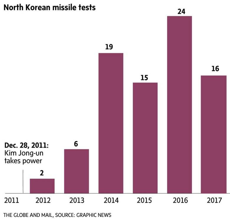 The method to North Korea's missile mania: proving its weapons can hurt the U.S.
