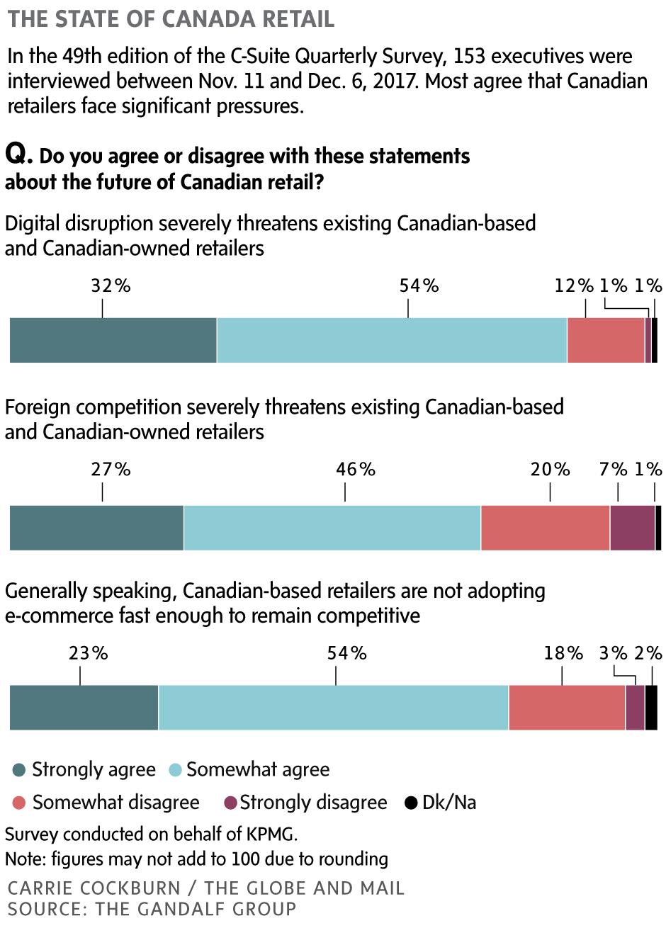 The key to Canada's retail success? Aggressive adoption of e