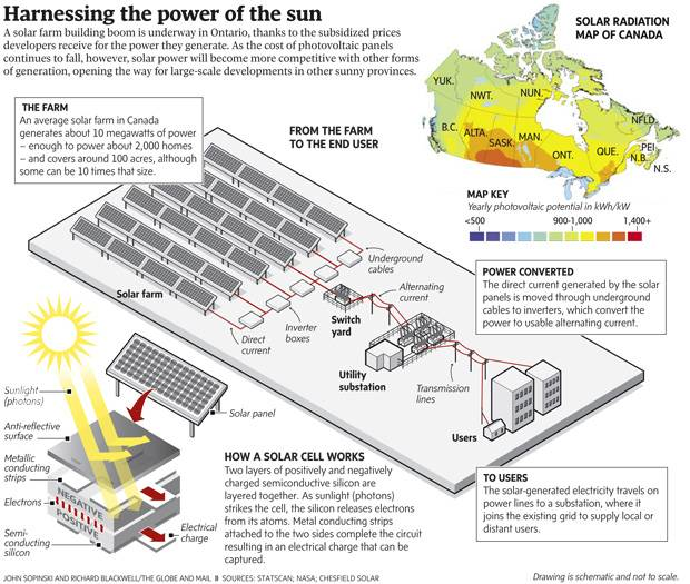 Solar power surging to forefront of Canadian energy - The Globe and