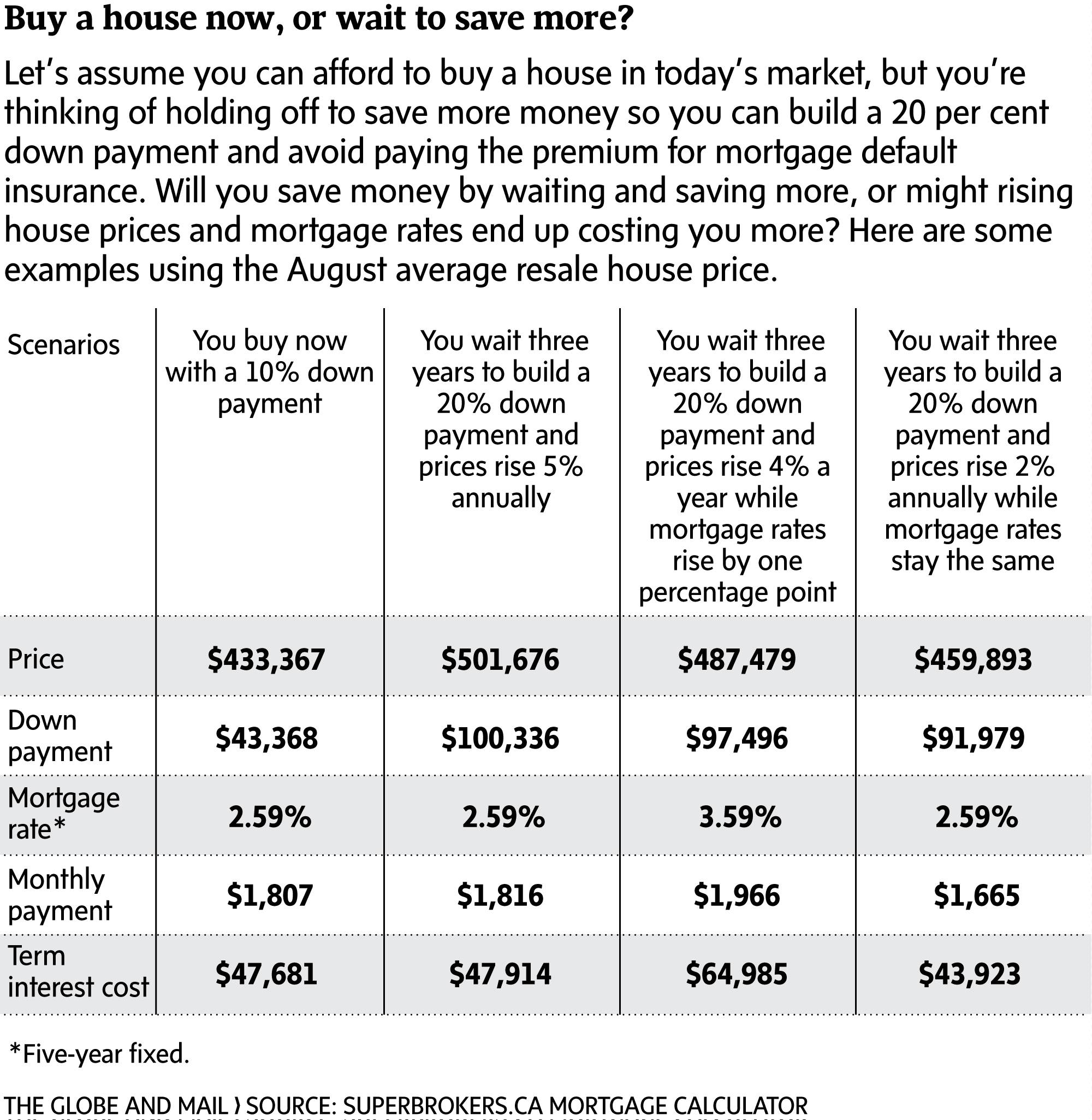 It's time for many Canadians to abandon the 20% down-payment rule