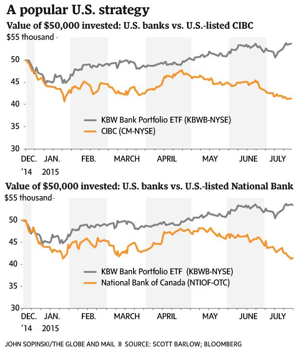 Why U.S. investors keep shorting Canadian bank stocks