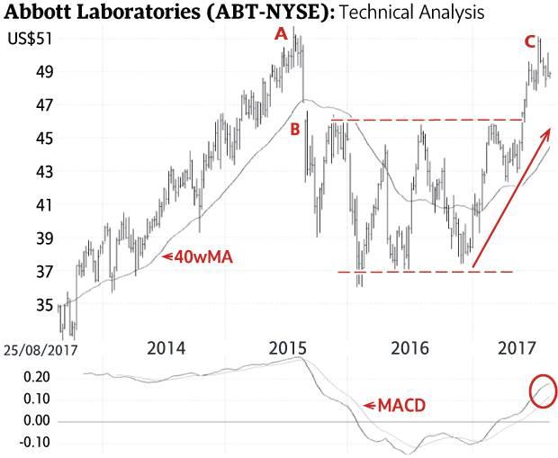 Bullish On Abbott Laboratories The Globe And Mail