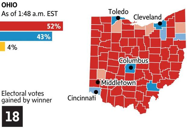 What the political map of Ohio looked like on Wednesday morning.