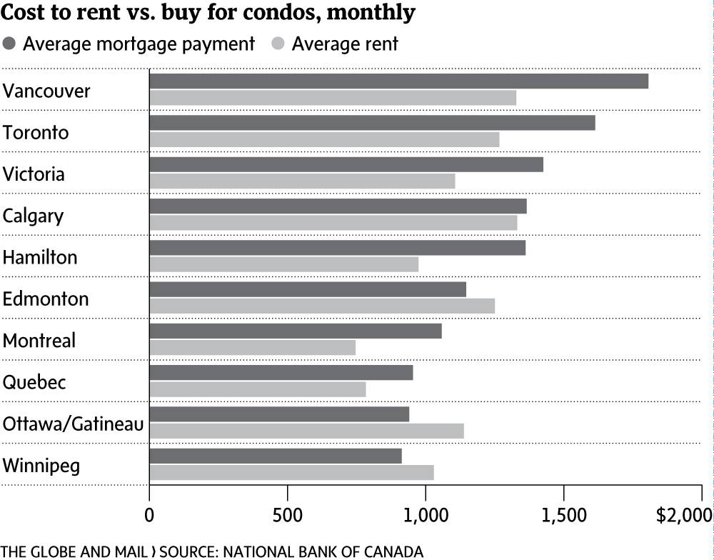 As Detached Home Prices Soar First Time Buyers Turn To Condos