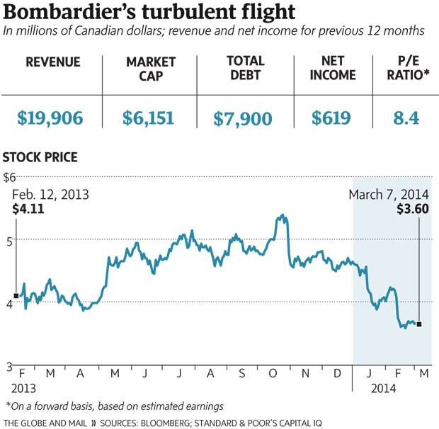 Don't look for Bombardier stock to regain altitude soon