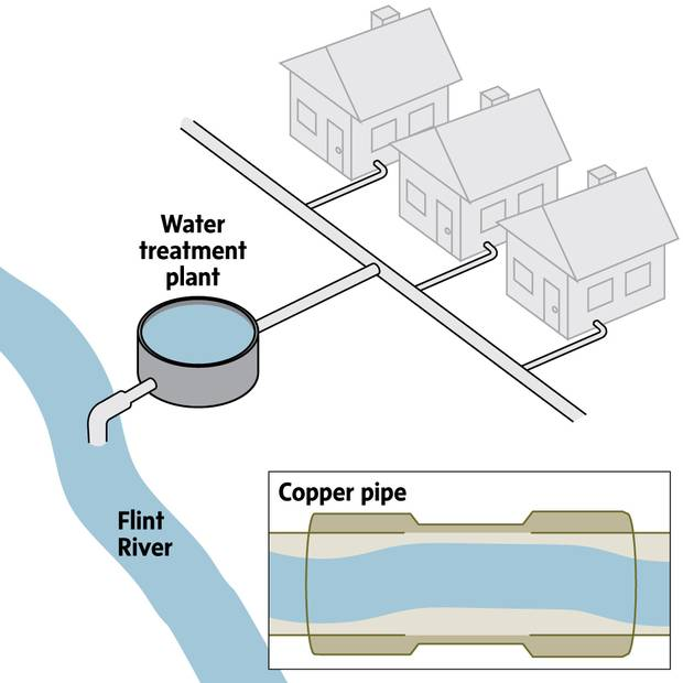 In April, 2014, Flint switched its water source from Lake Huron to the Flint River. It switched back in October, 2015. Researchers found that the Flint River water is more damaging to pipes because of high levels of chloride, which is more corrosive. Lead pipes connecting homes to water mains would corrode and leach lead into the water. Soldered copper pipe connections, especially in pre-1986 homes, can contain lead, as well.