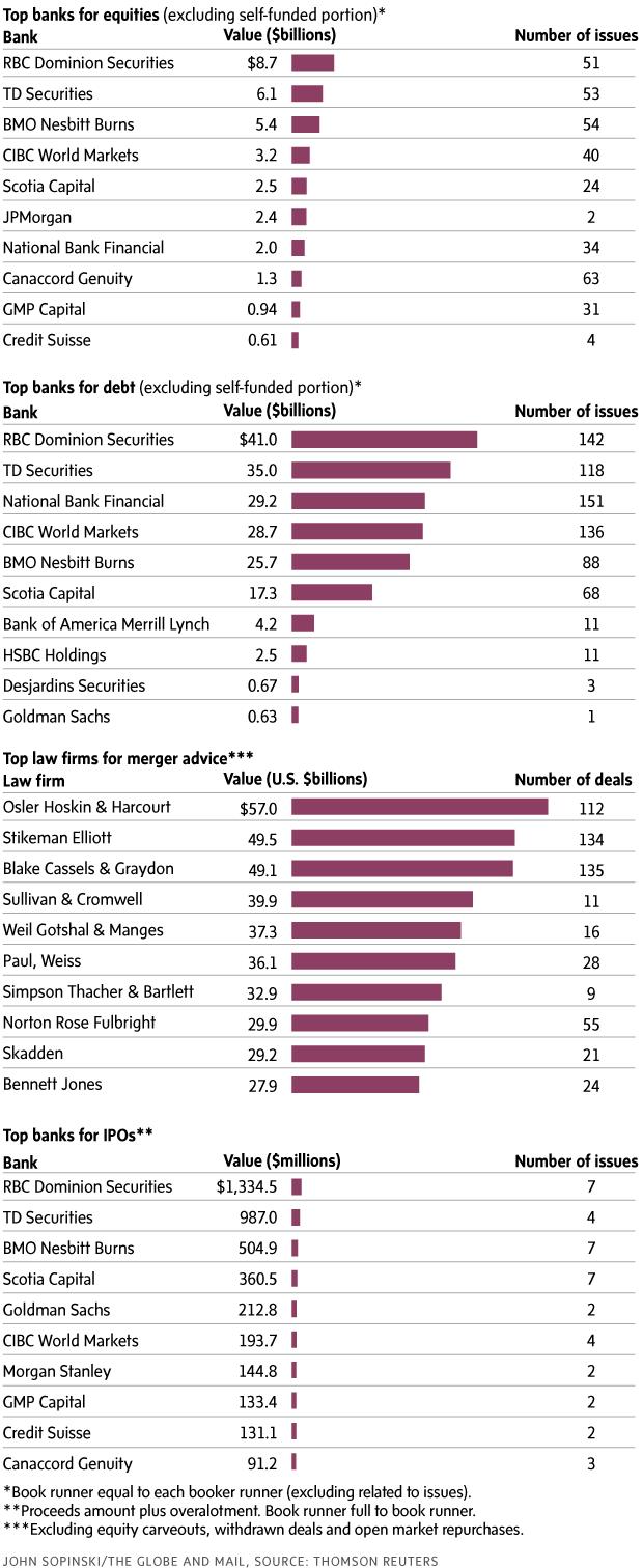 Httpswwwtheglobeandmailcomeceimagesdeinc - Top investment banks