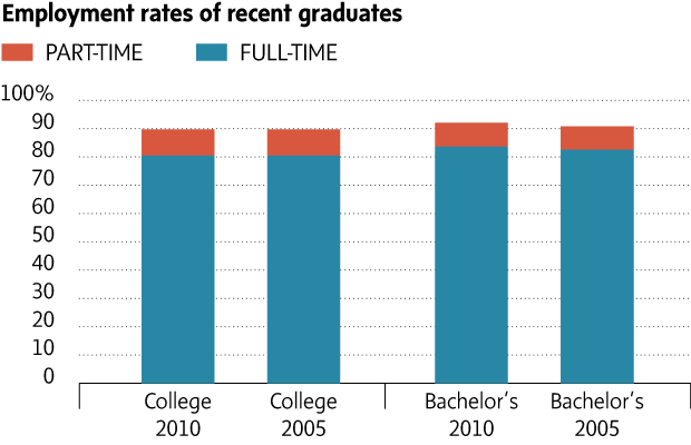 Here's proof graduates aren't an underemployed 'lost generation'