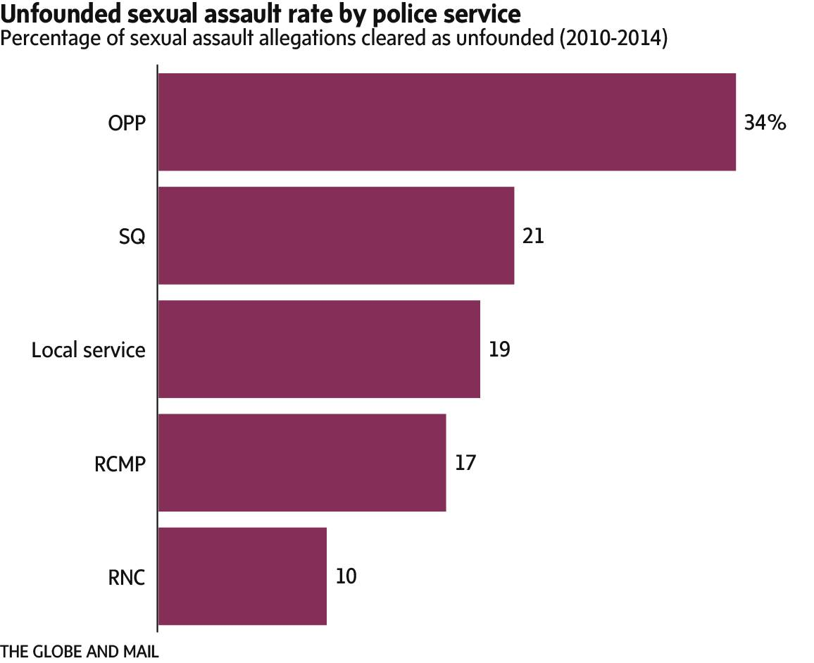 Sexuality statistics in canada
