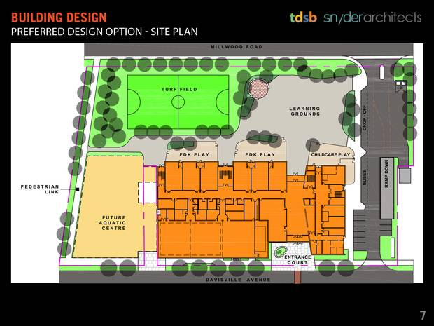 The school board's plan designed by Snyder Architects, keeps the existing building in place while a new school is constructed and leaves room for a future public aquatic centre. The old school would then be demolished.