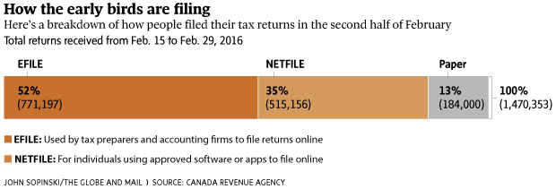 CRA guides tax filers with new Auto-fill online service