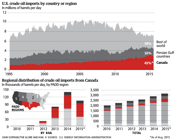 Obama's Keystone XL reasoning clashes with OPEC's dark reality