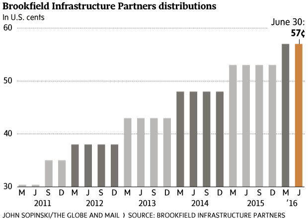This high yield infrastructure play is delivering the globe and mail disclosure the author also owns bipun personally altavistaventures Gallery