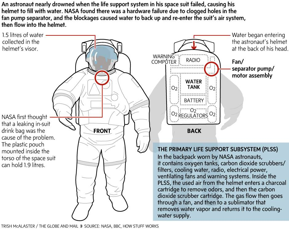 Water leak problem that nearly drowned astronaut was misdiagnosed earlier