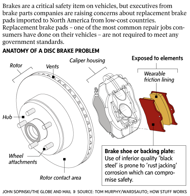 Safety concerns arise with increased use of cheap imported brakes