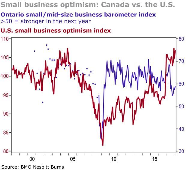O (my God) Canada: We're Raiding RRSPs. Housing's Down