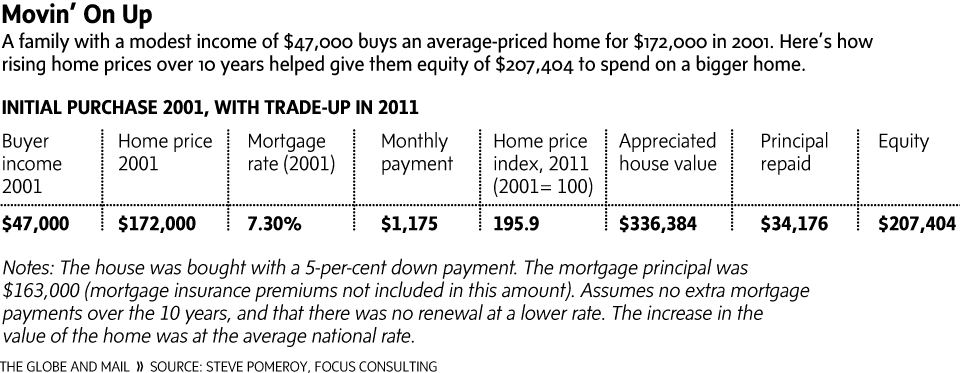 How the housing market beats up on first-time buyers