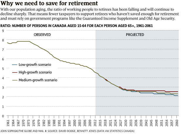Infographic Why We Need To Save For Retirement The Globe And Mail