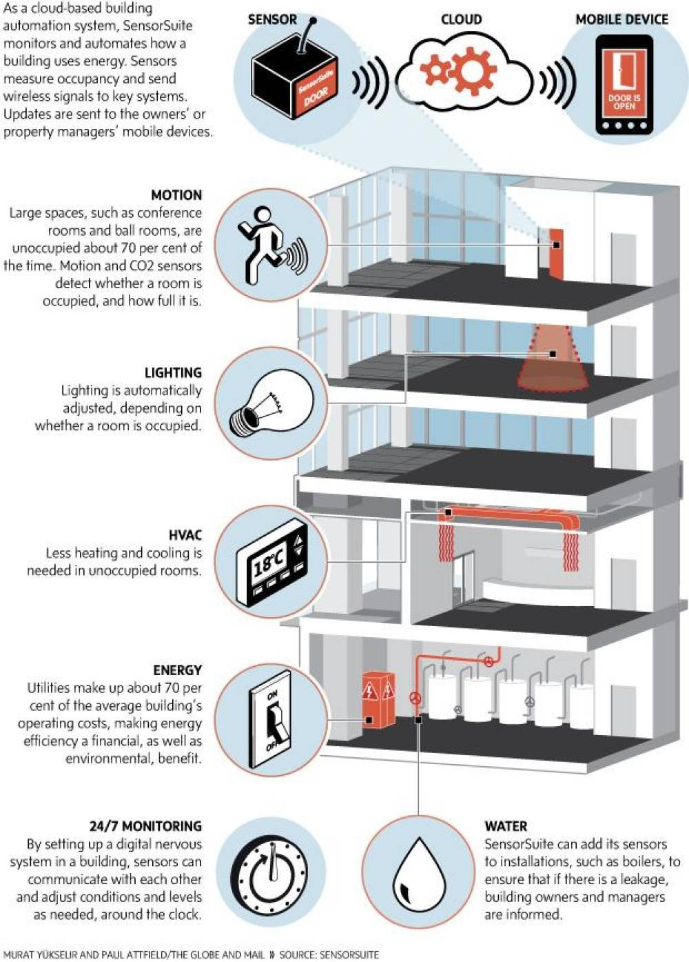 Infographic how sensors make a building green the globe for Green building articles