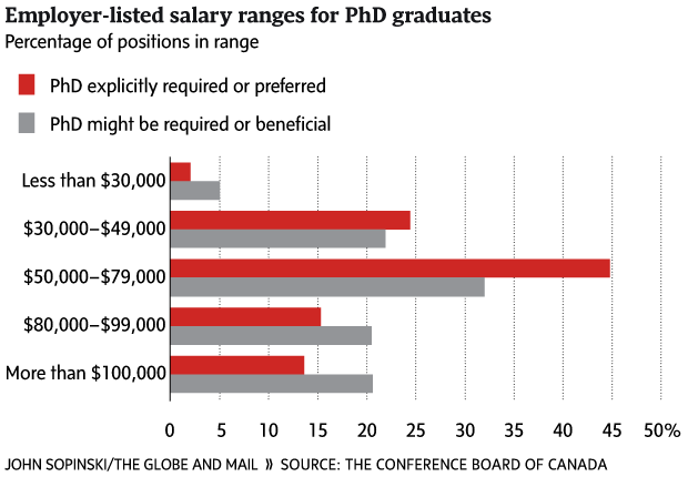 Earning a PhD in Canada likely to provide modest returns