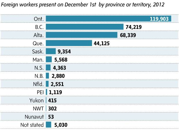 Everything you need to know about temporary foreign workers