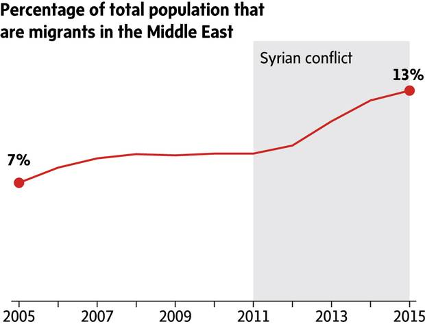 The Great Displacement Middle East Now Has More Migrants Than Spain