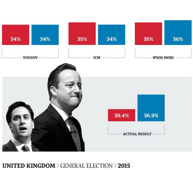 Throughout the campaign, polls showed Labour and the Conservatives neck and neck. As election day approached, the Tories seemed to creep ahead slightly, but the race was deemed too close to call. When ballots were counted, David Cameron had earned his Conservative Party a stunning majority government, an outcome virtually no one predicted. Polls had significantly overestimated Labour support.