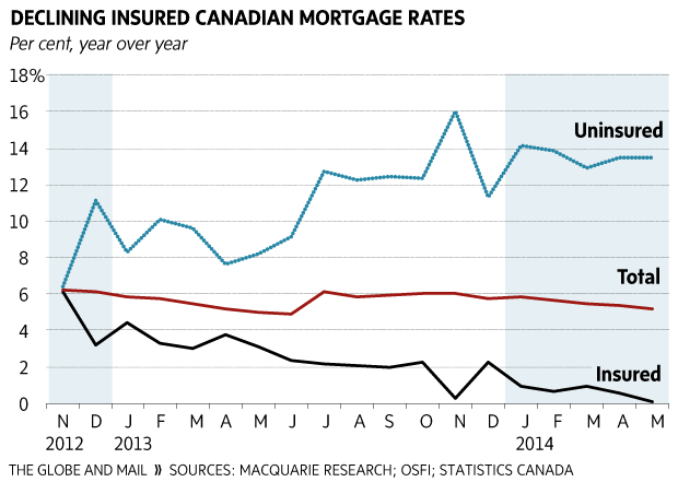 Graphic: Declining insured Canadian mortgage rates - The Globe and Mail