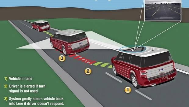 Lane Keeping Assist: A system that steps in and helps steer the car back on course ifthe driver drifts out of the lane. The system does not take over the steering system. Instead the steering wheel input is usually sufficient to help the driver recognize their action is needed to keep the vehicle within the current lane.