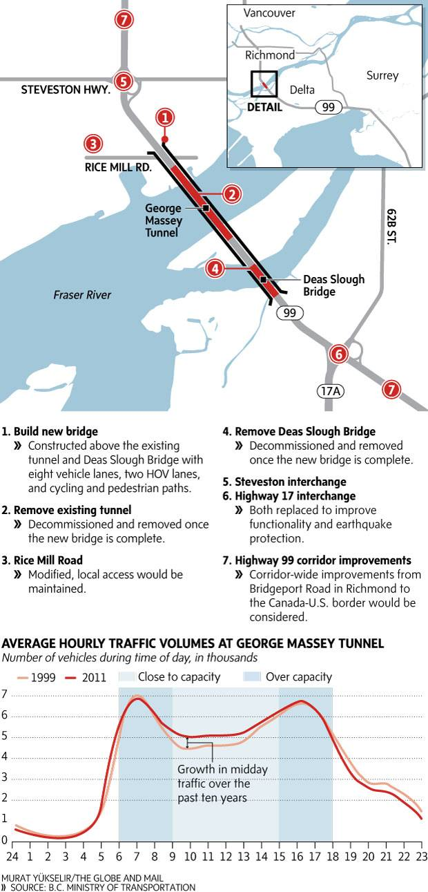 Infographic: Building a bridge over the Fraser River