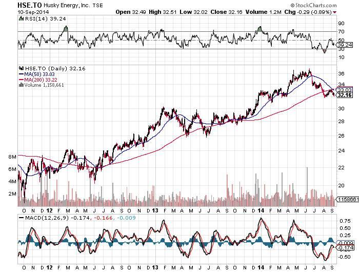 Husky energy stock options
