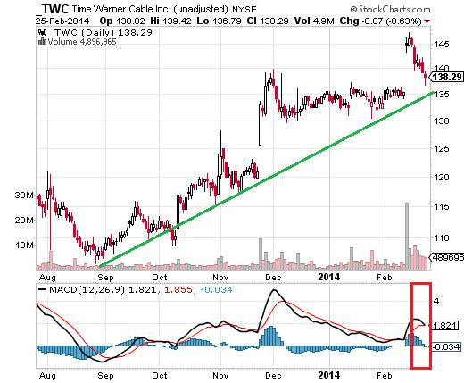 Time Warner Cable MACD crossover chart