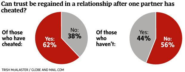 Cheated? Been cheated on? This is what 11,000 readers told us about