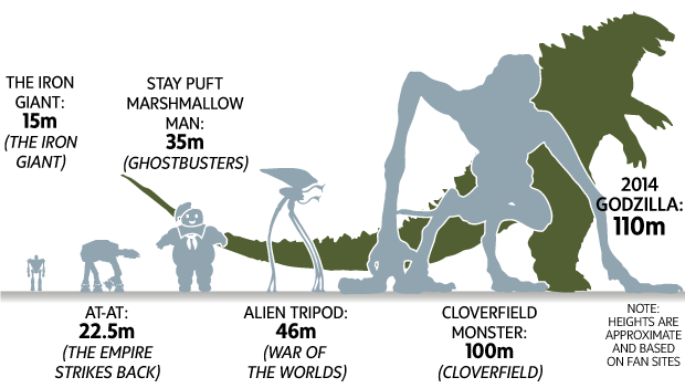 Is the new Godzilla the biggest ever? How this monster stacks up