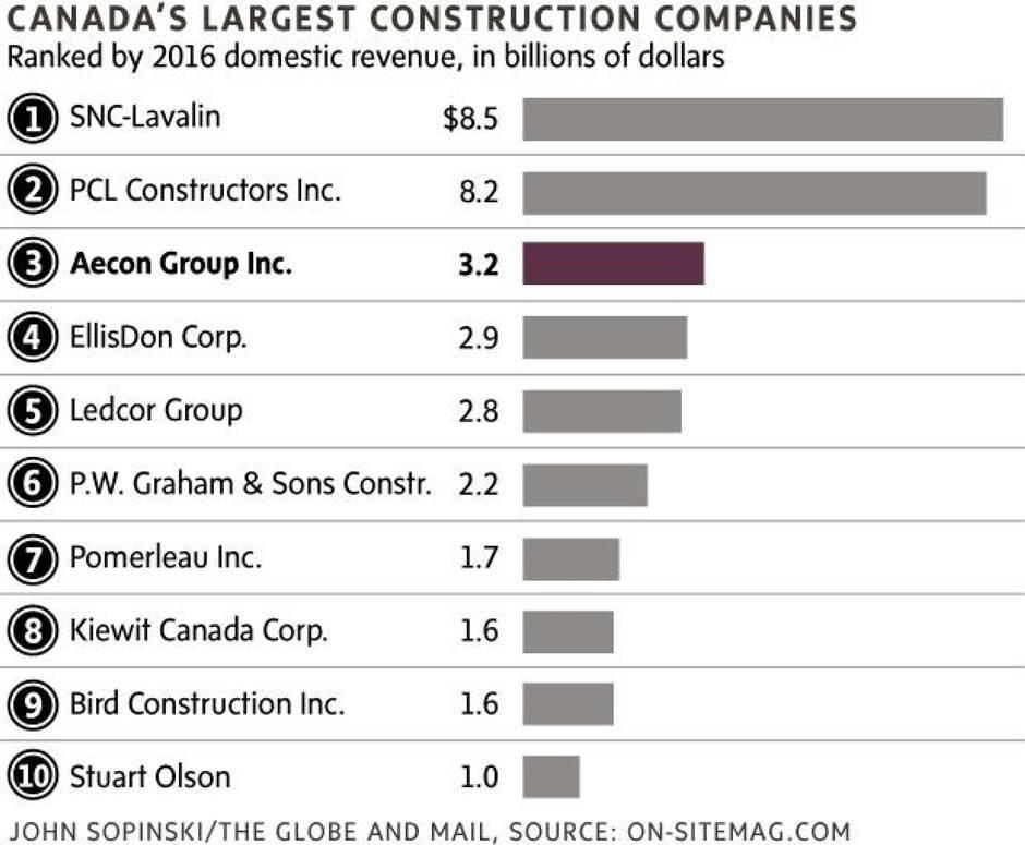 Image result for Canada  Aecon takeover bid