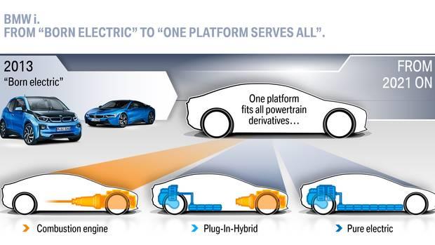 BMW reveals its electric car plans
