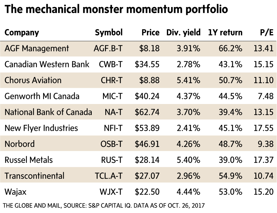 A shockingly good track record: Norman Rothery's portfolio of dividend momentum stocks