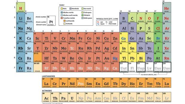 Its ele mania the once and future periodic table the globe and mail its elemental urtaz Image collections