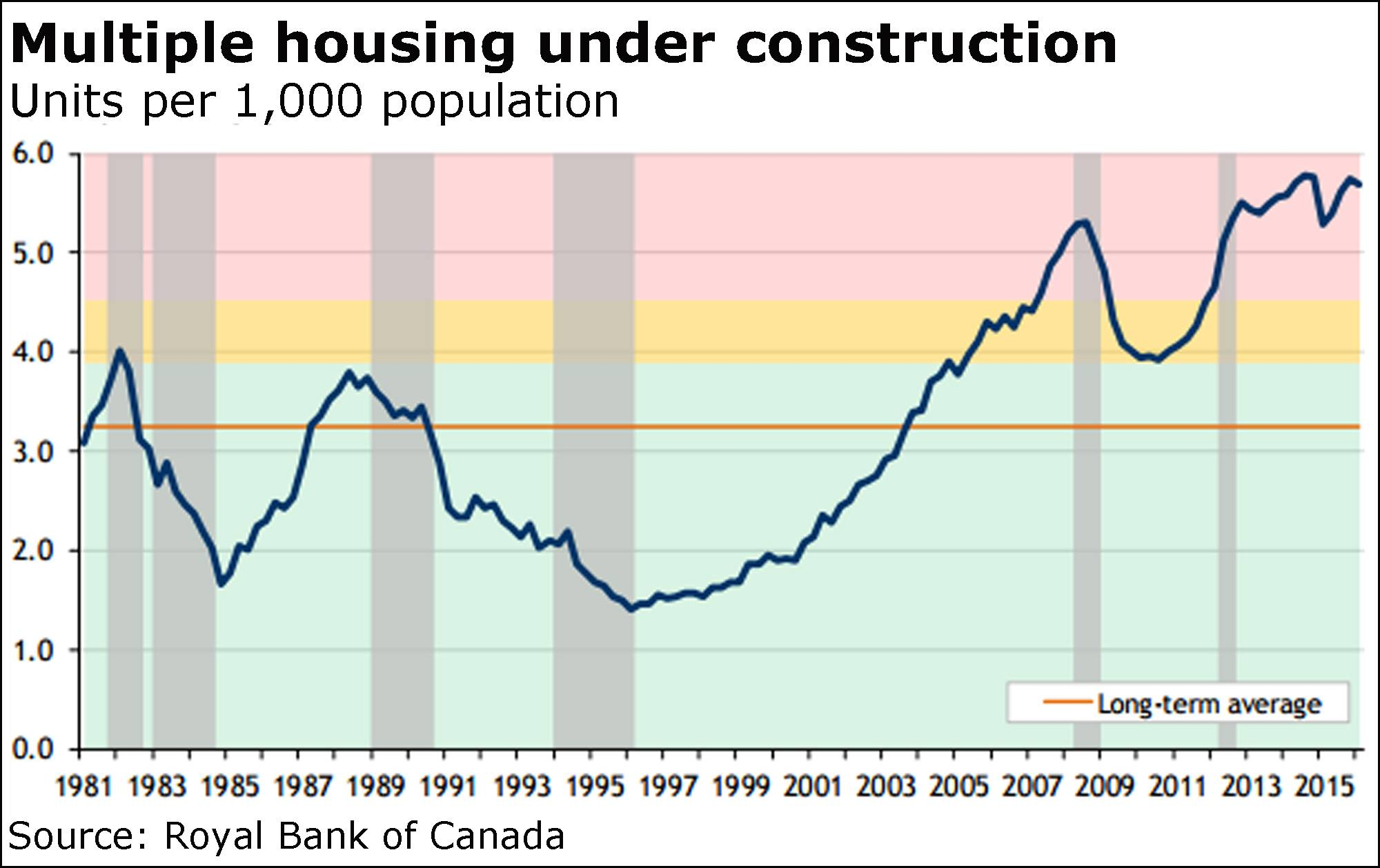 Condo building boom 'well into the high risk zone,' RBC