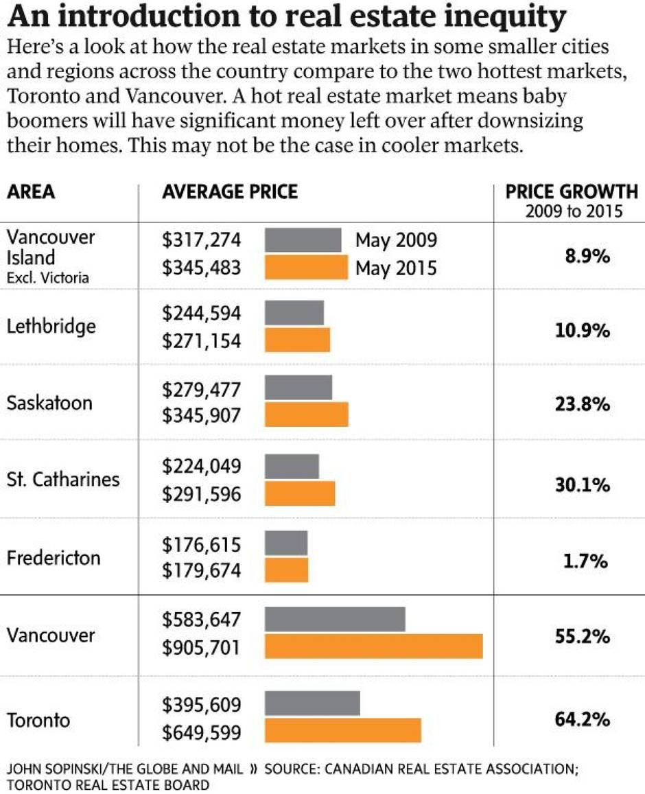 A hot real estate market can be a retirement windfall for Hot real estate markets