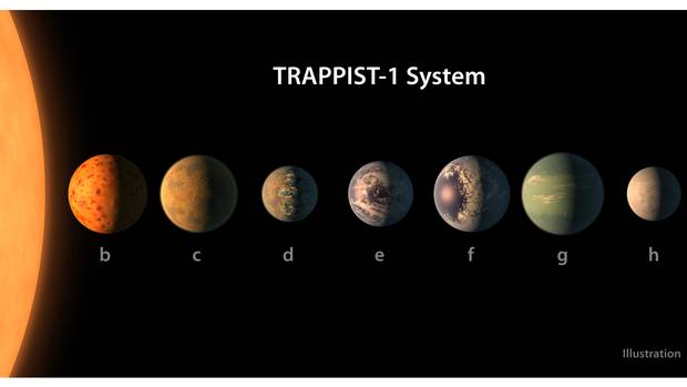 An artist's conception shows what the TRAPPIST-1 solar system might look like, based on available data about the planets' diameters, masses and distances from the star.