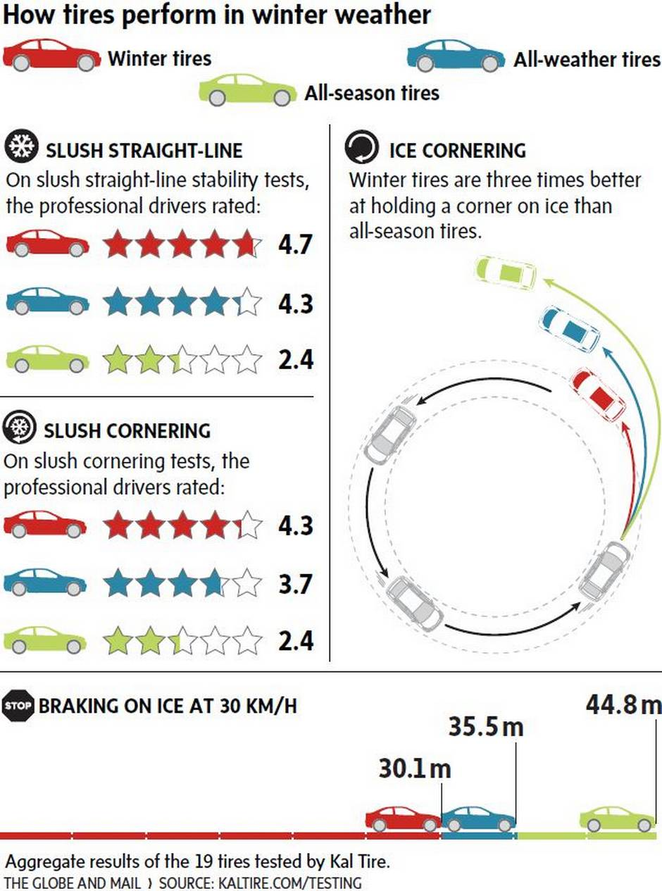 Winter Tires Quebec >> Are Winter Tires Really Worth It The Globe And Mail